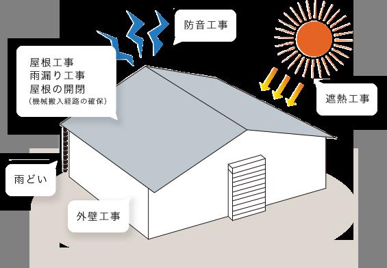 屋根工事、雨漏り工事、屋根の開閉、雨とい、外壁工事、遮熱工事