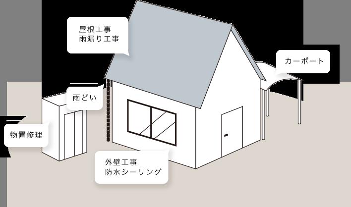 屋根工事、雨漏り工事、雨どい、外壁工事、防水シーリング、カーポート、物置修理